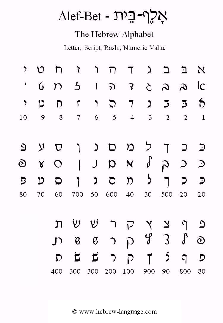graphic about Hebrew Alphabet Chart Printable known as : The Alef-Guess