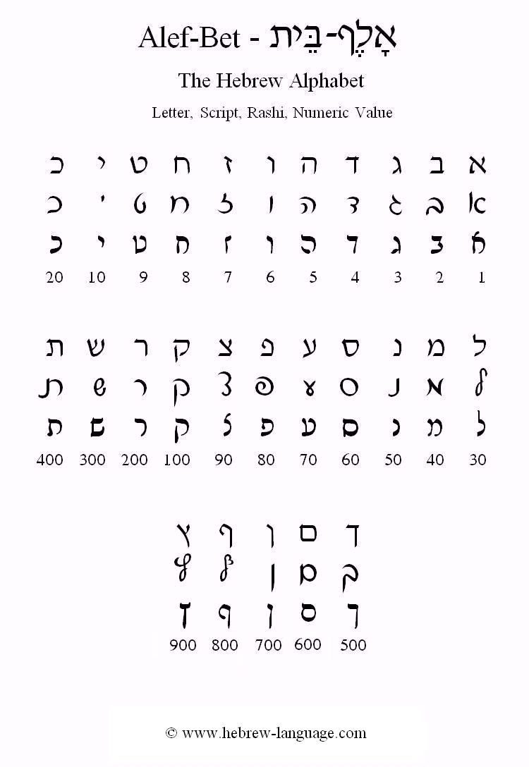 Hebrew Alef-Bet Print Sheet, Version 2